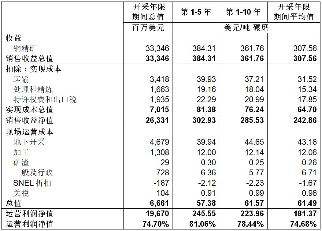 Table 5 Kakula Mine Estimated Revenue And Operating Costs For Six Mtpa Production